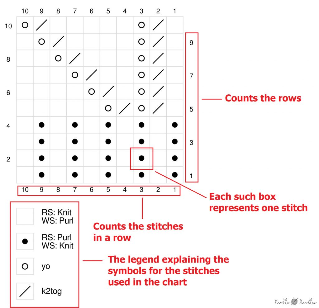 explaining how to read a chart with an example pattern