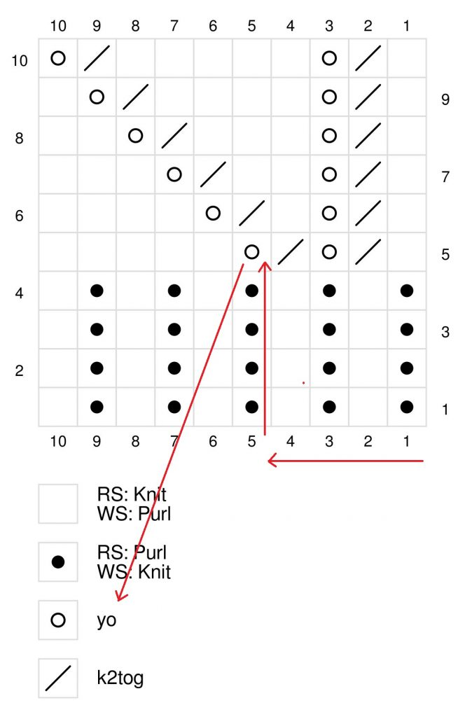 finding a stitch in a chart